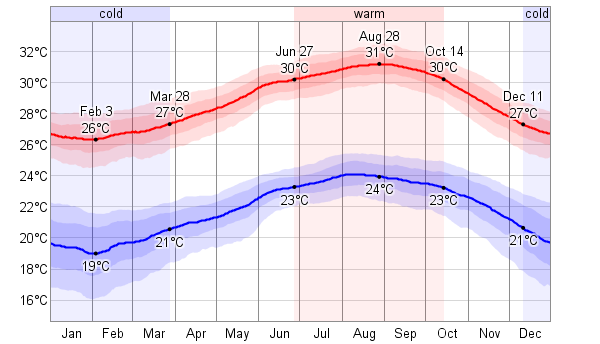 daily_high_and_low_temperature_temperature_c